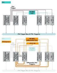 Synchronization Explained - National Instruments