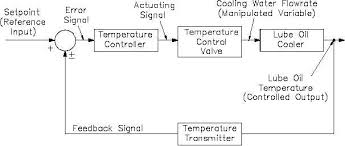 figure  lube oil cooler temperature control system and equivalent    process controls control loop diagrams figure  lube oil cooler temperature control system and equivalent block diagram rev