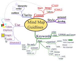 mind mapping essay   long beach analitical essay generate a persuasive essay develop your groups of mind mapping process the major argumentative