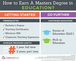 masters degree in education m ed programs in thailand education masters degree program information