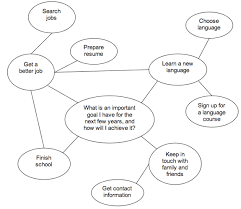 making a mind map – your ielts mentor