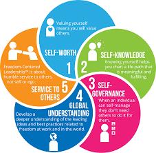 worldblu dom centered leader dom centered ceo program dom centered leadership attributes