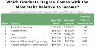 here s which graduate degrees get you out of debt the fastest even if we take