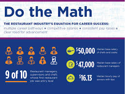 history of the food service industry statewide instructional infographic do the math sirdc lesson business finances in hospitality and tourism