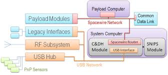 mathematica as a system architecture diagram drawing environment    here is an example of a typical architectural diagram