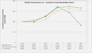 10 k the graph covers the period from 31 2010 to 31 2015 and assumes that the value for each investment was 100 on 31 2010