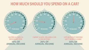 how much should you spend on a car how much should you spend on a new car