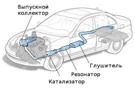 <b>Система</b> выпуска отработавших газов: устройство и принцип ...