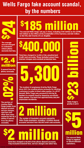 wells fargo s huge fine inside the numbers wells fargo fake account scandal by the numbers
