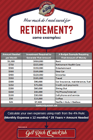 how to calculate the true retirement costs of anything get rich do you know how much money you need to save to retire do you know