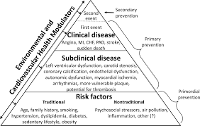 recent advances in preventive cardiology and lifestyle medicine figure