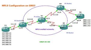 gns labs   ccnp   ccna labs  mpls network configuration on gns  design above lab in gns and configure ip address and eigrp according to eigrp configuration on gns   in our lab r is provider router where as r