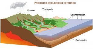 http://www.primaria.librosvivos.net/archivosCMS/3/3/16/usuarios/103294/9/5EP_Cono_cas_ud10_ag_geologicos/frame_prim.swf