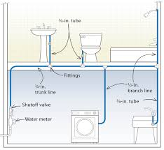 three designs for pex plumbing systemstrunk and branch system