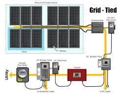 colorado solar inc adding solar power to a typical home solar Simple Solar Power System Diagram colorado solar inc adding solar power to a typical home solar power system diagram