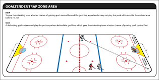nhl enacts rule changees   nhl com   collective bargaining agreementgoaltender trap zone