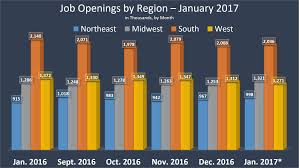 research job market by city or state assess unemployment rate where are they hiring