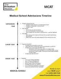 create value portfolio lauren trahan med school admissions timeline 1 jpg