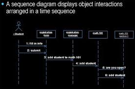 introduction to the unified modeling languagesequence diagrams