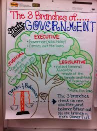 and balances in us government essay topics checks and balances in us government essay topics