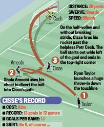papiss cisse says chelsea wonder goal is best of his career cisse goal graphic