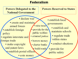 th grade us history weeklong project   mrwolcottushistorybackground information  the concept of federalism