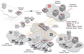 campus network reference model