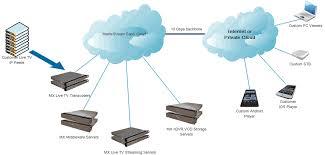 matrixcloud iptv saas   matrixstream technologies  inc matrixstream iptv saas deployment network diagram example