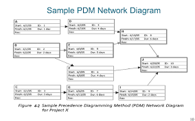 importance of project schedules managers often cite delivering    sample pdm network diagram
