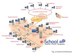 images of school network diagram   diagramse zone international pvt ltd school management system why e