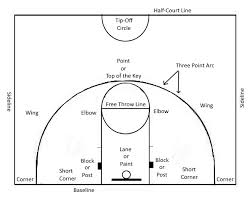 best images of multiple basketball court diagrams   basketball    basic basketball court diagram