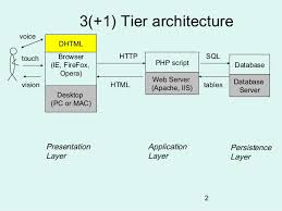 tier architecture php  tier architectureand php scripting