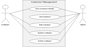 shopping cart web portal use case and uml diagrams   projectsshopping cart web portal use case and uml diagrams