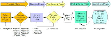 project remedies inc    the only project management solution on    apm plus basic project life cycle    click image to view full size