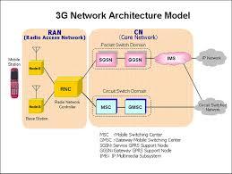 aaeaaqaaaaaaaajtaaaajdfhzdk ndi lwywmmutndu ms mzc lwq ztc mjm otqwmq jpg g network architecture diagram photo album diagrams