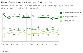 arguments for and against abortion   sexinfo onlinenon polarized views in the united states  some statistics