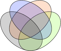 edwards venn diagrams   happyruin vd by venn