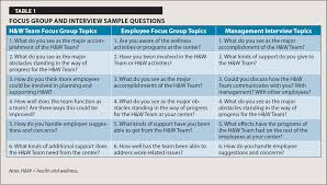 workplace participatory occupational health health promotion focus group and interview sample questions