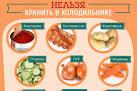 Чтобы предотвратить порчу продуктов питания