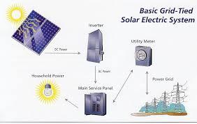 simple solar system diagram facbooik com Simple Solar Power System Diagram diy 1kw solar system solar power system diagram