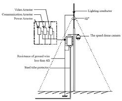 Скоростная поворотная видеокамера <b>AHD</b>-серия