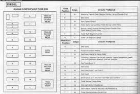 2001 ford excursion fuse panel diagram 2001 image similiar 2004 expedition fuse box diagram keywords on 2001 ford excursion fuse panel diagram