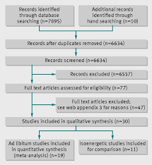 dietary sugars and body weight systematic review and meta fig 1 prisma flow diagram for randomised controlled trials