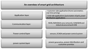 The Smart Electricity Grid