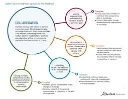 descriptions indicators examples descriptions indicators collaboration