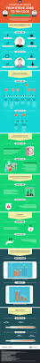 to apples steve jobs vs tim cook infographic apples to apples steve jobs vs tim cook infographic