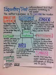 best images about teaching anchor charts 17 best images about teaching anchor charts william shakespeare and instagram bulletin board