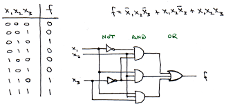 logic diagram truth table the wiring diagram logic diagram truth table wiring diagram wiring diagram