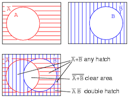 boolean relationships on venn diagrams   karnaugh mappingboolean relationships on venn diagrams