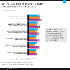 what future talent look for in the companies they keep corporate social responsibility csr factors not only into where job candidates choose to apply for work but also whether or not they choose to do business